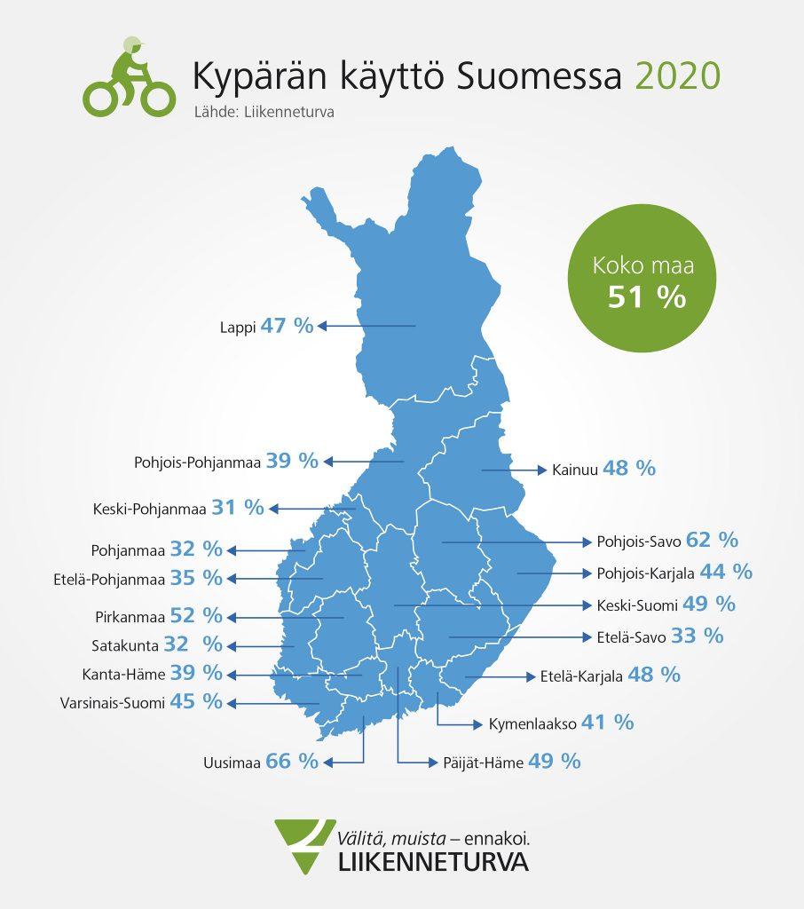 Pyöräilykypärän käyttöaste Suomessa vuonna 2020 on 51 %. Luku vaihtelee maakunnittain 31 % (Keski-Pohjanmaa - 66 % (Uusimaa).
