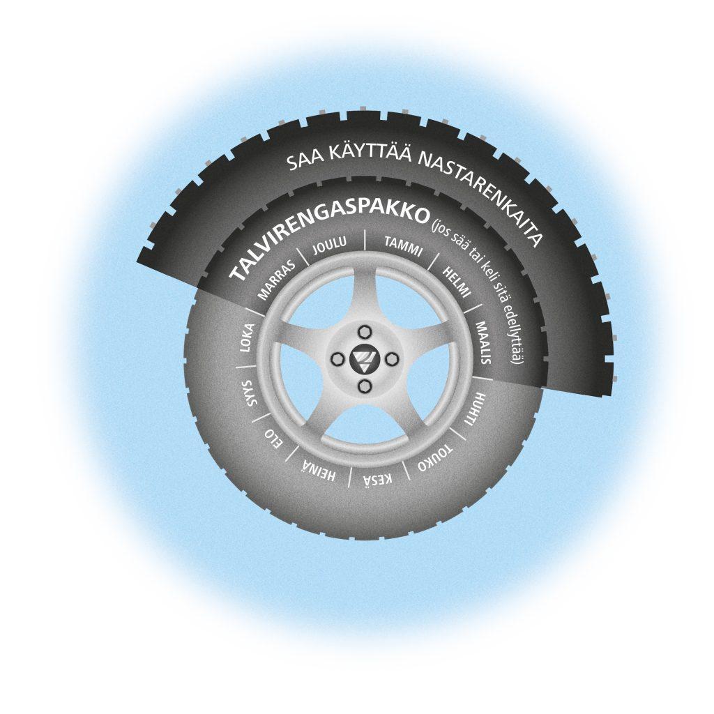 Infograafi: talvirenkaita tulee käyttää, jos sää tai keli sitä edellyttää, marras-, joulu-, tammi-, helmi- ja maaliskuun aikana.