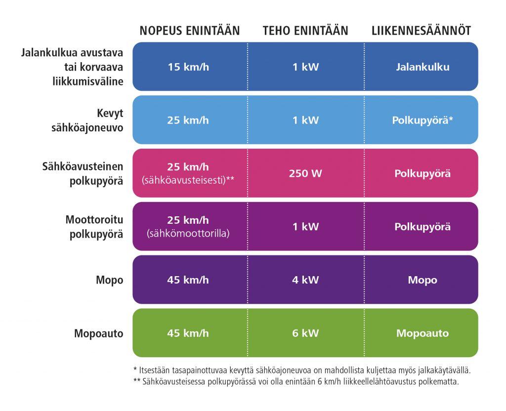 Taulukko: jos välineen rakenteellinen nopeus on enintään 15 km/h, tulee noudattaa jalankulkijan liikennesääntöjä. Jos nopeus on enintään 25 km/h, tulee noudattaa polkupyöräilyn liikennesääntöjä. Mopot ja mopoautot (enintään 45 km/h) noudattavat mopon ja mopoauto liikennesääntöjä.