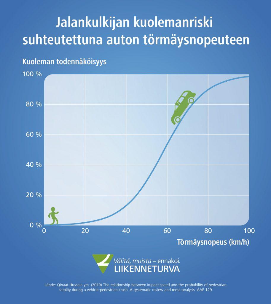 Infograafi: törmäysnopeus ratkaisee, millaiset mahdollisuudet jalankulkijalla on selviytyä hengissä.