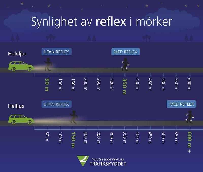 En bilist som använder halvljus upptäcker en fotgängare utan reflex först på cirka 50 meters avstånd, medan en fotgängare med reflex kan ses redan på 350 meters avstånd.
