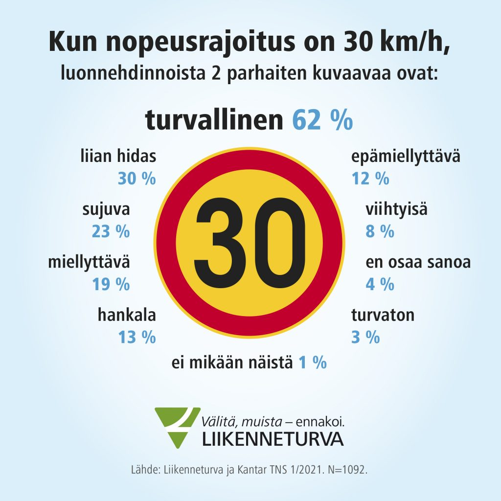 30 km/h luonnehditaan turvalliseksi valinnaksi