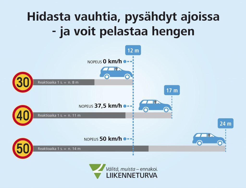 30 km/h vauhdissa yhden sekuntin reaktioaika tarkoittaa 8 metrin ajomatkaa ennen pysähtymistä. 50 km/h yhden sekunnin reaktioaika on jo 24 metriä.