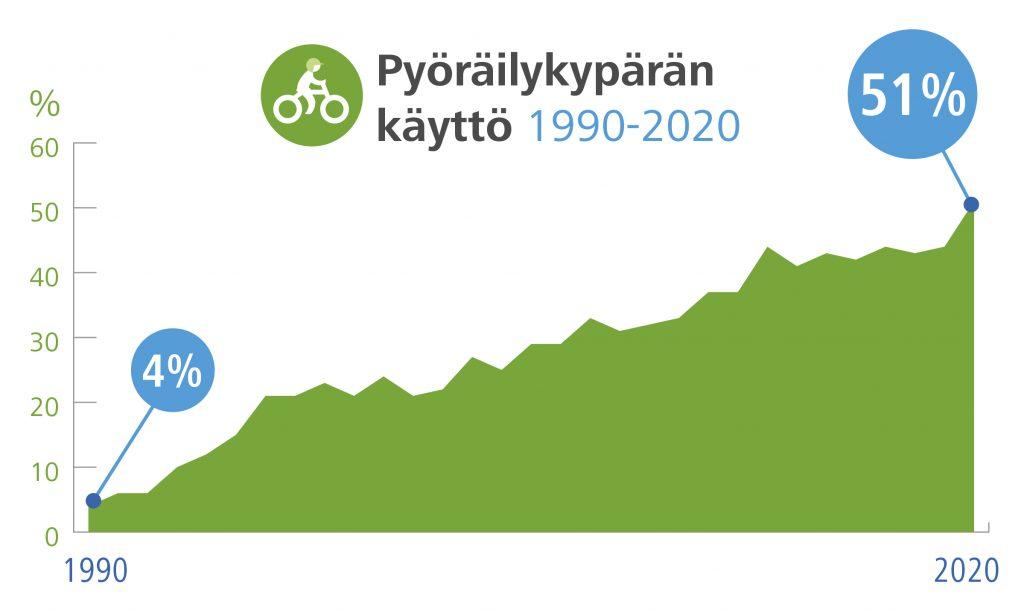 Pyöräilykypärän käyttö Suomessa vuosien 1990 ja 2020 välillä. Vuonna 1990 kypärää käytti vain 4 % pyöräilijöistä. Vuonna 2020 prosenttiluku on jo 51 %.